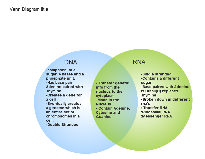 Dna And Rna Differences Venn Diagram Ukrandiffusion